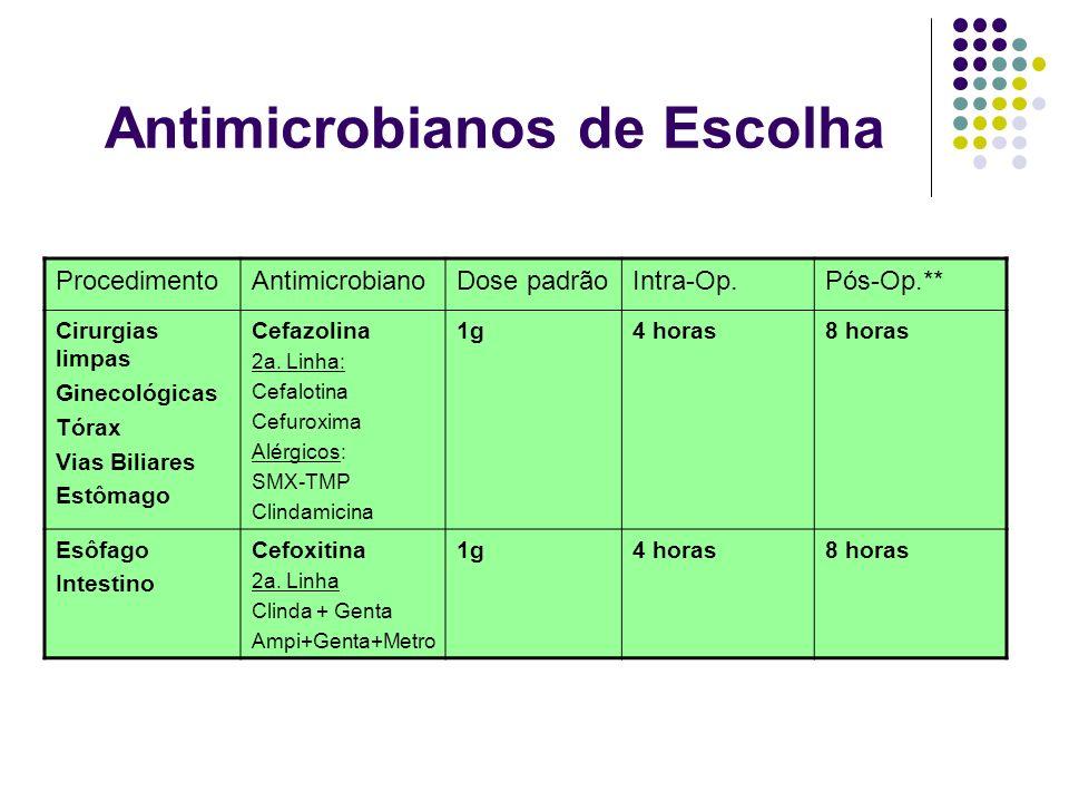 Antimicrobianos de Escolha ProcedimentoAntimicrobianoDose padrãoIntra-Op.Pós-Op.** Cirurgias limpas Ginecológicas Tórax Vias Biliares Estômago Cefazol
