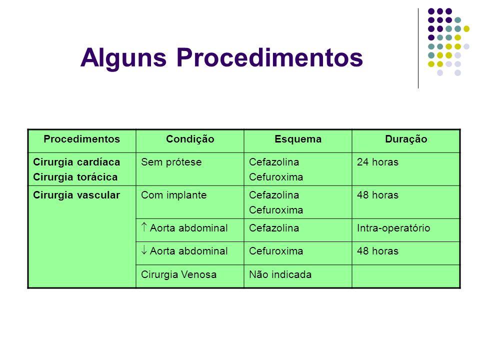 Alguns Procedimentos ProcedimentosCondiçãoEsquemaDuração Cirurgia cardíaca Cirurgia torácica Sem próteseCefazolina Cefuroxima 24 horas Cirurgia vascul