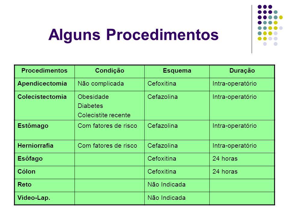 Alguns Procedimentos ProcedimentosCondiçãoEsquemaDuração ApendicectomiaNão complicadaCefoxitinaIntra-operatório ColecistectomiaObesidade Diabetes Cole