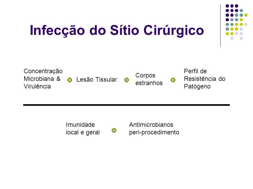 Concentração Microbiana & Virulência Lesão Tissular Corpos estranhos Perfil de Resistência do Patógeno Imunidade local e geral Antimicrobianos peri-pr