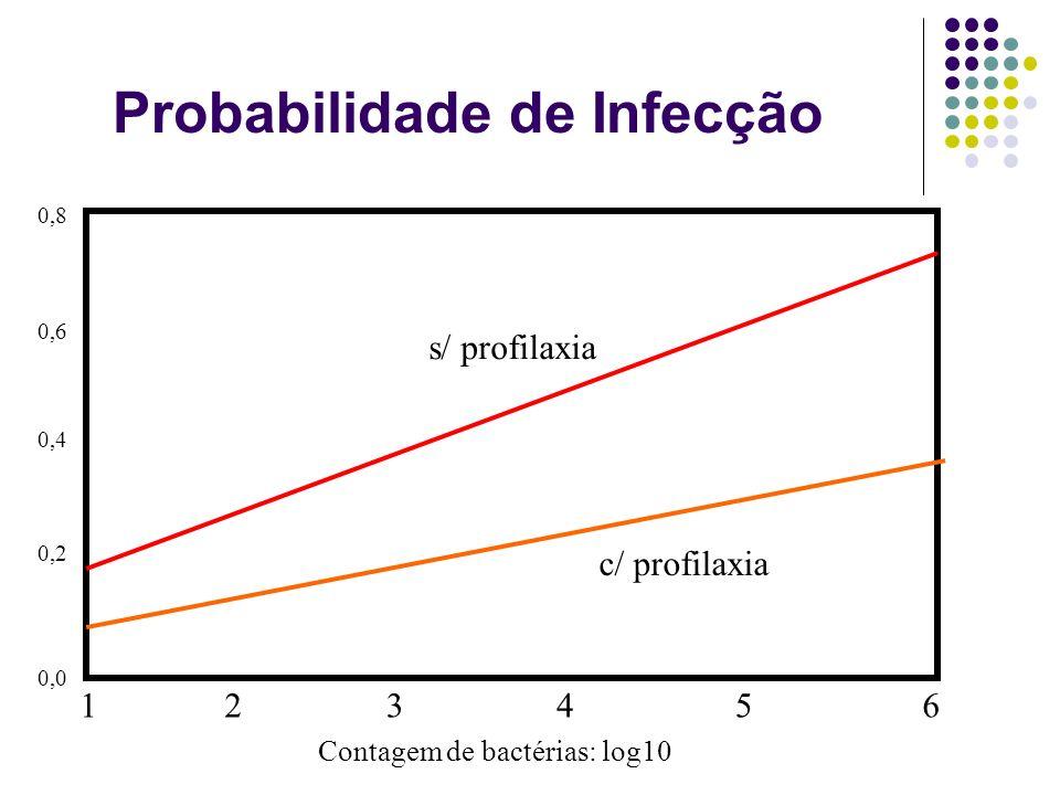 Probabilidade de Infecção 123456 0,0 0,2 0,4 0,6 s/ profilaxia c/ profilaxia Contagem de bactérias: log10 0,8