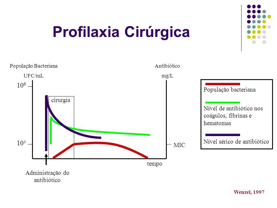 Antibiótico mg/L População Bacteriana UFC/mL cirurgia Administração do antibiótico tempo 10² 10 6 MIC População bacteriana Nível sérico de antibiótico