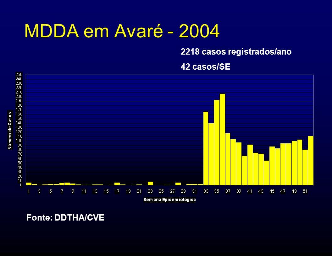 MDDA em Avaré - 2004 2218 casos registrados/ano 42 casos/SE Fonte: DDTHA/CVE