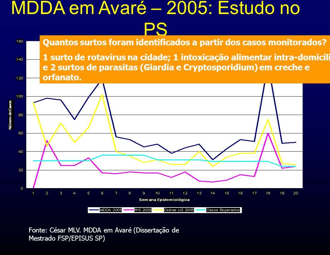 MDDA em Avaré – 2005: Estudo no PS Fonte: César MLV. MDDA em Avaré (Dissertação de Mestrado FSP/EPISUS SP) Quantos surtos foram identificados a partir