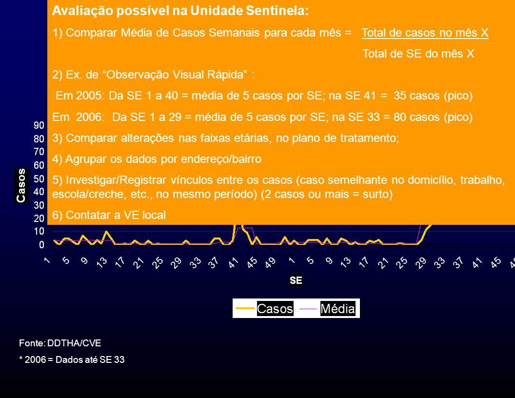 Tendência da MDDA Fonte: DDTHA/CVE * 2006 = Dados até SE 33 Avaliação possível na Unidade Sentinela: 1) Comparar Média de Casos Semanais para cada mês