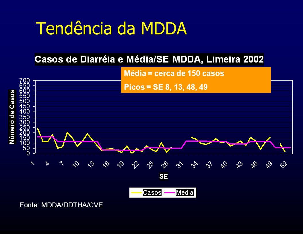 Tendência da MDDA Fonte: MDDA/DDTHA/CVE Média = cerca de 150 casos Picos = SE 8, 13, 48, 49