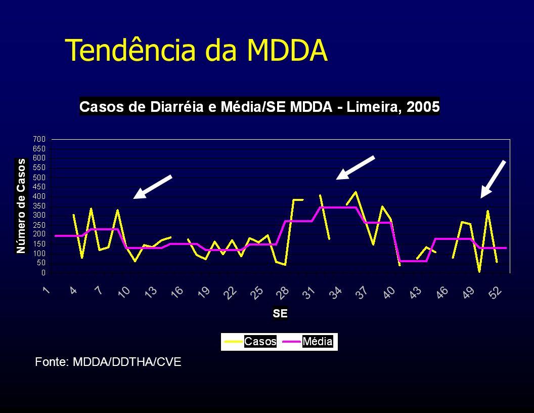 Tendência da MDDA Fonte: MDDA/DDTHA/CVE