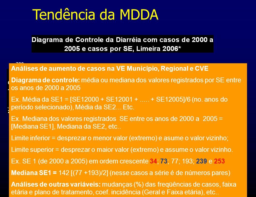 Tendência da MDDA Análises de aumento de casos na VE Município, Regional e CVE Diagrama de controle: média ou mediana dos valores registrados por SE e
