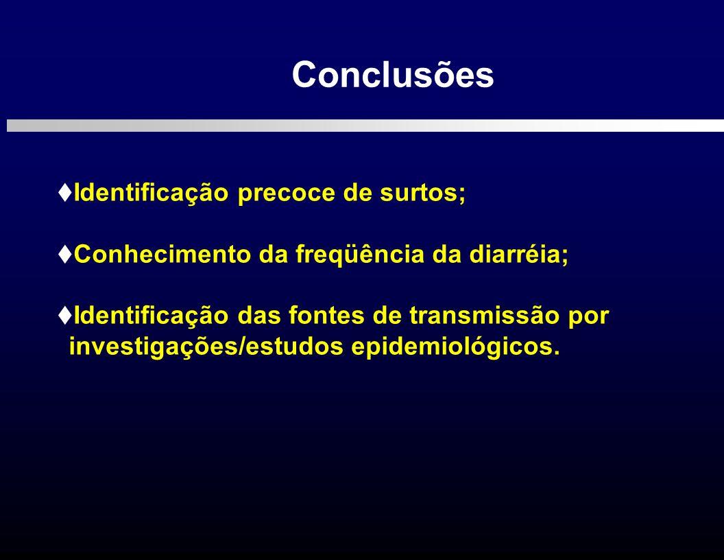 Identificação precoce de surtos; Conhecimento da freqüência da diarréia; Identificação das fontes de transmissão por investigações/estudos epidemiológ