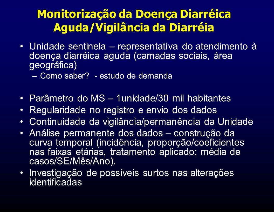 Monitorização da Doença Diarréica Aguda/Vigilância da Diarréia Unidade sentinela – representativa do atendimento à doença diarréica aguda (camadas soc