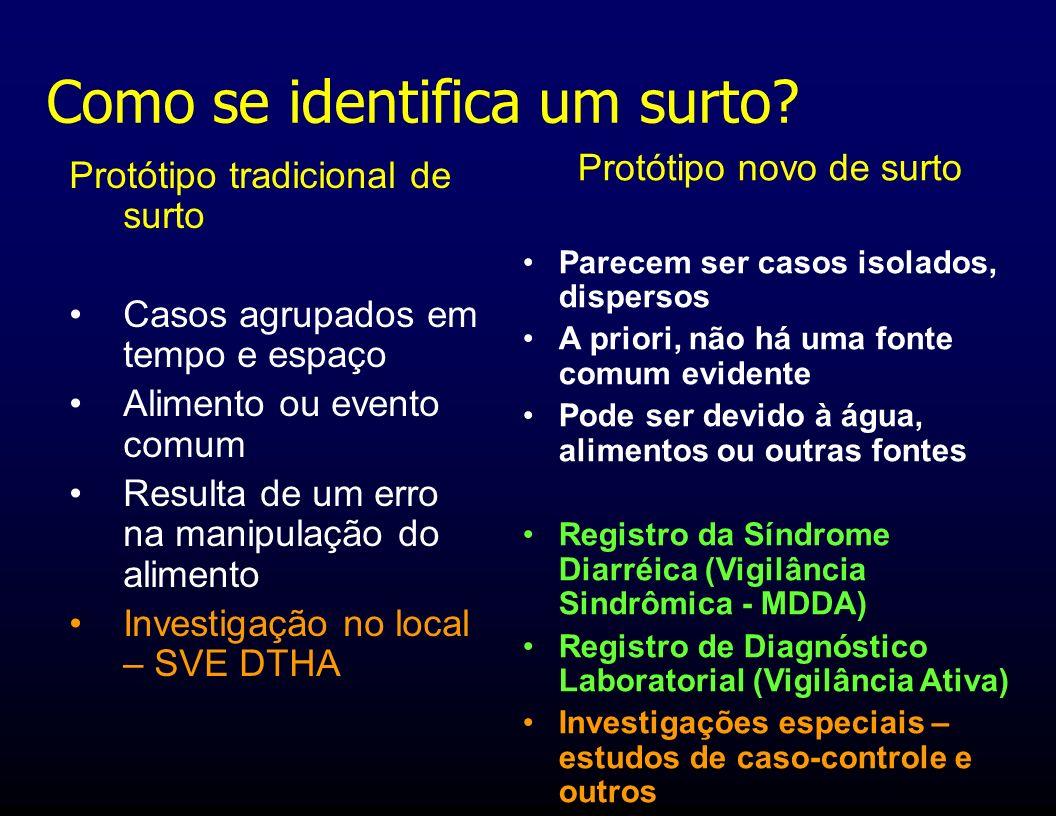 Identificação precoce de surtos; Conhecimento da freqüência da diarréia; Identificação das fontes de transmissão por investigações/estudos epidemiológicos.