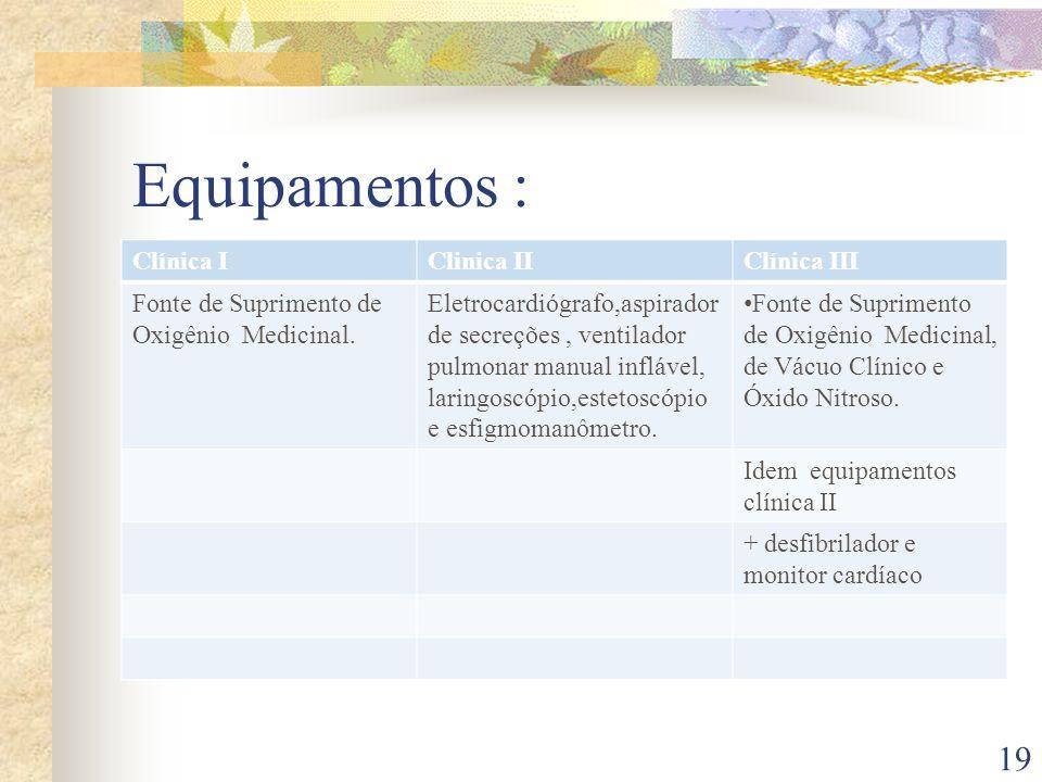 Equipamentos : Clínica IClinica IIClínica III Fonte de Suprimento de Oxigênio Medicinal. Eletrocardiógrafo,aspirador de secreções, ventilador pulmonar
