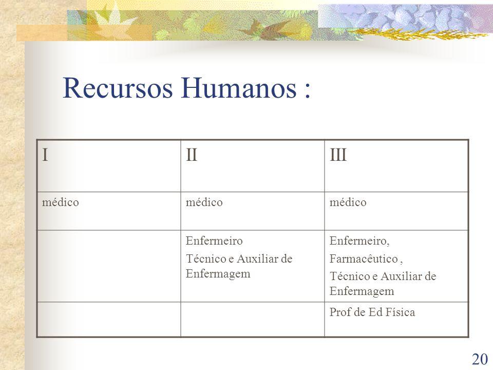20 Recursos Humanos : IIIIII médico Enfermeiro Técnico e Auxiliar de Enfermagem Enfermeiro, Farmacêutico, Técnico e Auxiliar de Enfermagem Prof de Ed