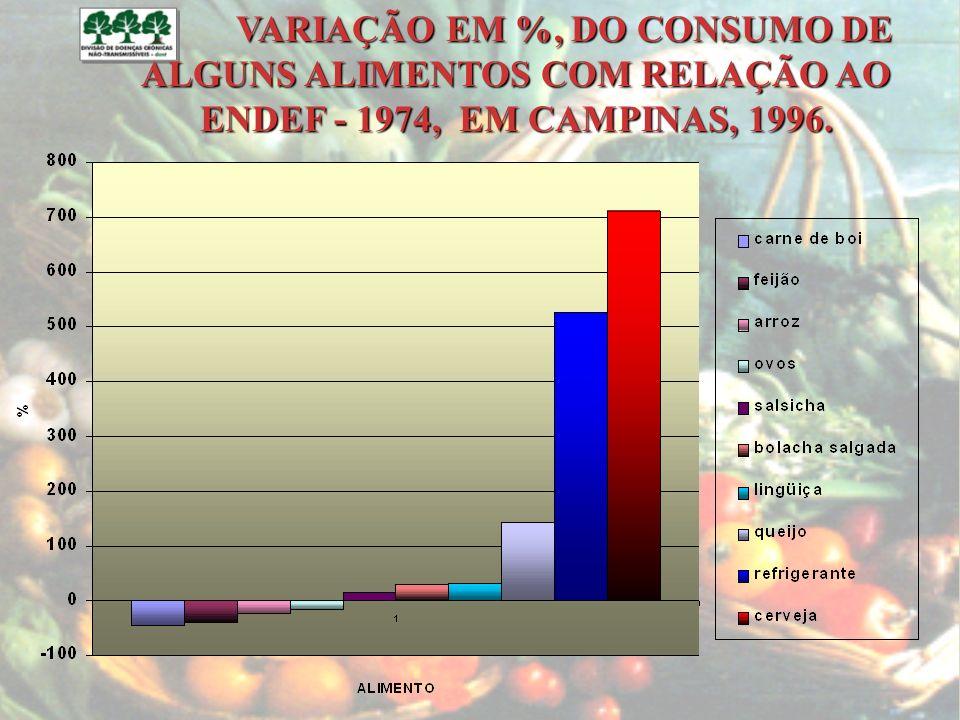 VARIAÇÃO EM %, DO CONSUMO DE ALGUNS ALIMENTOS COM RELAÇÃO AO ENDEF - 1974, EM CAMPINAS, 1996.