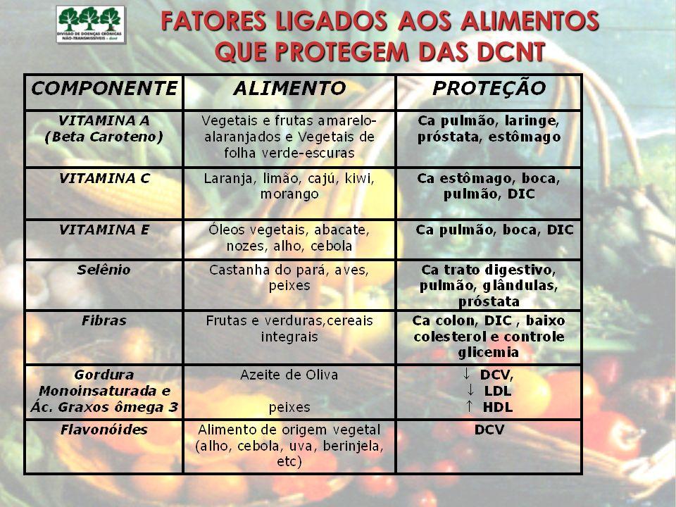 FATORES LIGADOS AOS ALIMENTOS QUE PROTEGEM DAS DCNT