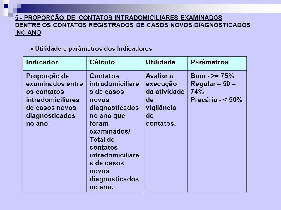 IndicadorCálculoUtilidadeParâmetros Proporção de examinados entre os contatos intradomiciliares de casos novos diagnosticados no ano Contatos intradom