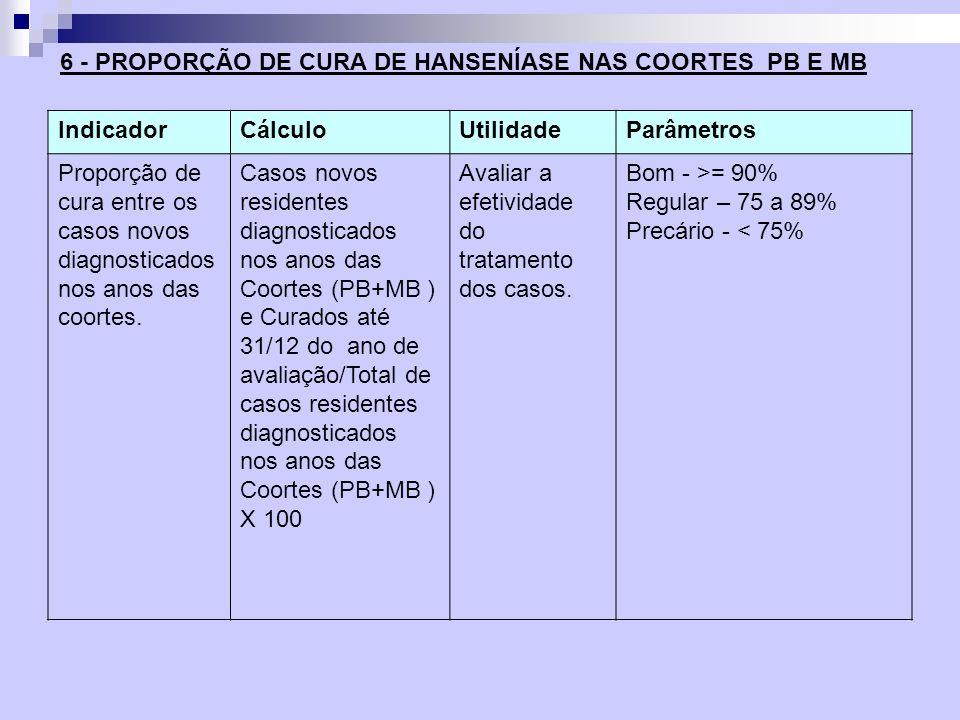 IndicadorCálculoUtilidadeParâmetros Proporção de cura entre os casos novos diagnosticados nos anos das coortes. Casos novos residentes diagnosticados