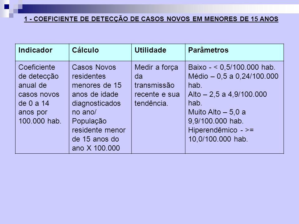 Método de Cálculo: - Numerador X 100.000 hab Denominador Numerador: Número de casos novos de hanseníase em menores de 15 anos residentes em determinado local e diagnosticados em determinado ano.