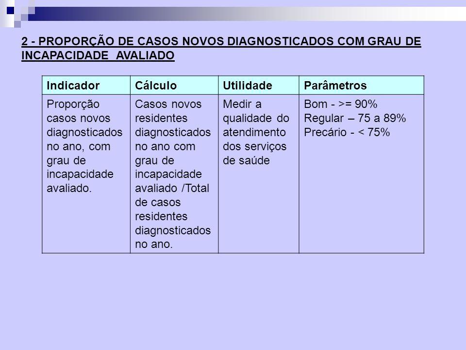 IndicadorCálculoUtilidadeParâmetros Proporção casos novos diagnosticados no ano, com grau de incapacidade avaliado. Casos novos residentes diagnostica