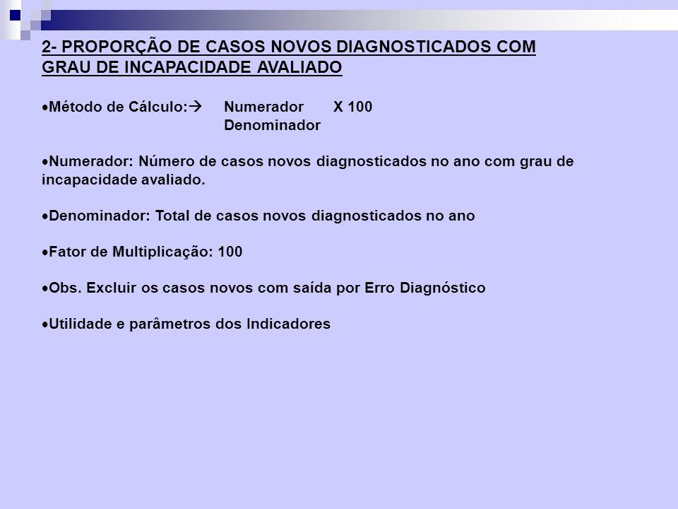 Método de Cálculo: Numerador X 100 Denominador Numerador: Número de casos novos diagnosticados no ano com grau de incapacidade avaliado. Denominador: