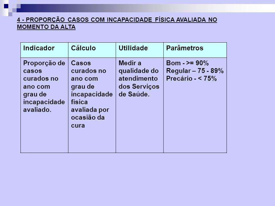 IndicadorCálculoUtilidadeParâmetros Proporção de casos curados no ano com grau de incapacidade avaliado. Casos curados no ano com grau de incapacidade
