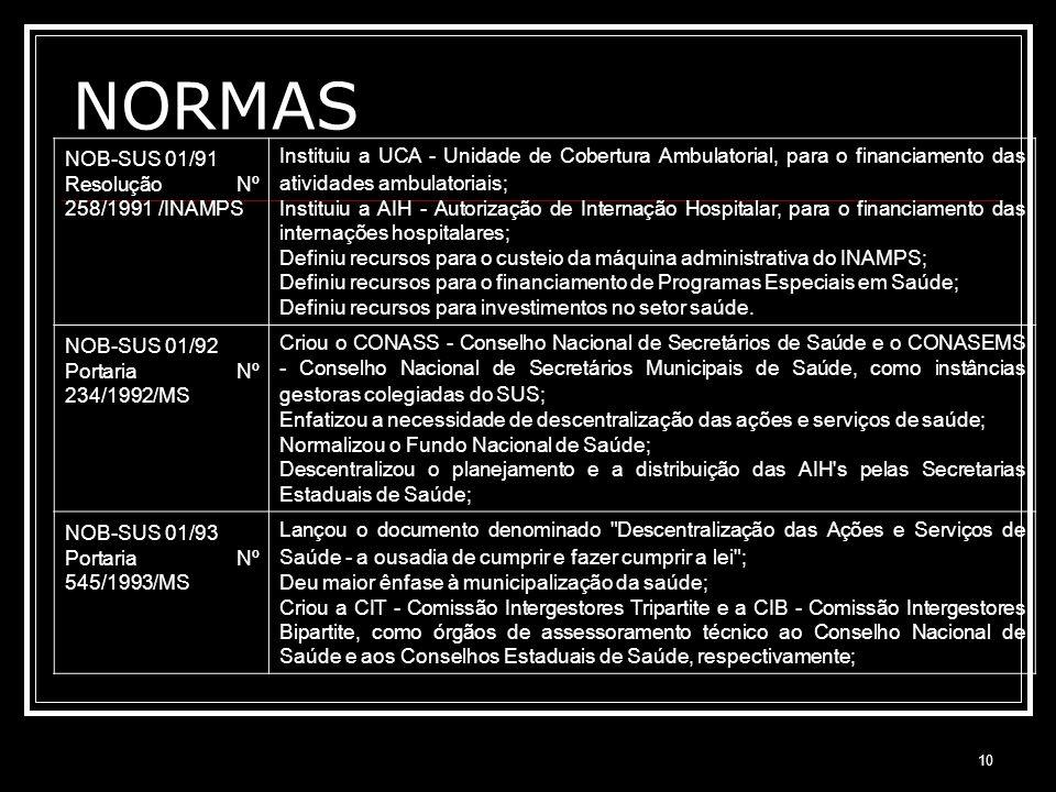10 NORMAS NOB-SUS 01/91 Resolução Nº 258/1991 /INAMPS Instituiu a UCA - Unidade de Cobertura Ambulatorial, para o financiamento das atividades ambulat