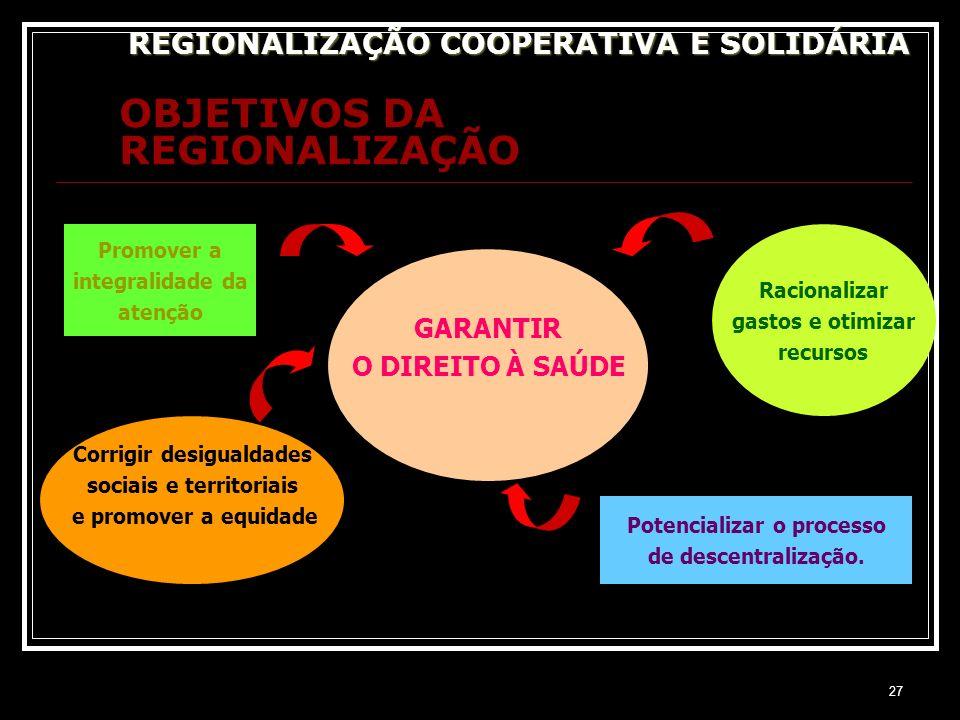27 OBJETIVOS DA REGIONALIZAÇÃO REGIONALIZAÇÃO COOPERATIVA E SOLIDÁRIA GARANTIR O DIREITO À SAÚDE Promover a integralidade da atenção Corrigir desigual
