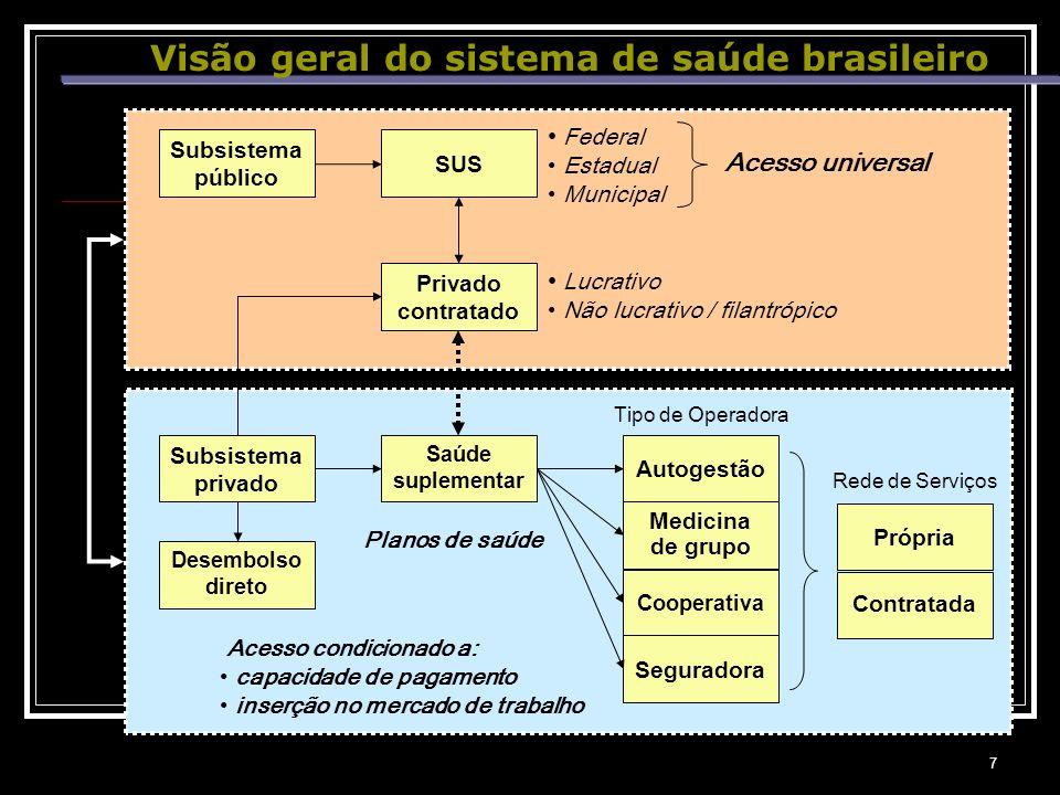 7 Visão geral do sistema de saúde brasileiro Subsistema público Subsistema privado Privado contratado Saúde suplementar SUS Autogestão Medicina de gru