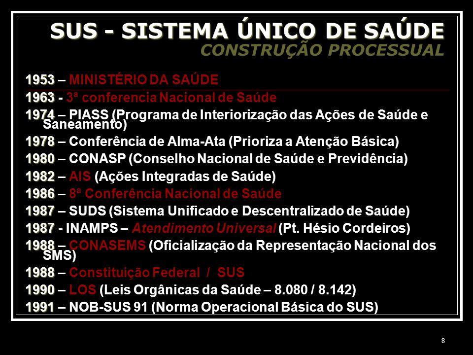 8 SUS - SISTEMA ÚNICO DE SAÚDE SUS - SISTEMA ÚNICO DE SAÚDE CONSTRUÇÃO PROCESSUAL 1953 1953 – MINISTÉRIO DA SAÚDE 1963 1963 - 3ª conferencia Nacional