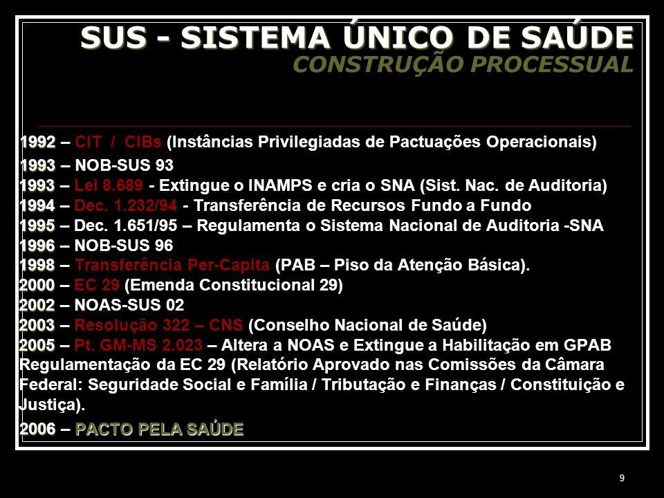 9 SUS - SISTEMA ÚNICO DE SAÚDE SUS - SISTEMA ÚNICO DE SAÚDE CONSTRUÇÃO PROCESSUAL 1992 1992 – CIT / CIBs (Instâncias Privilegiadas de Pactuações Opera