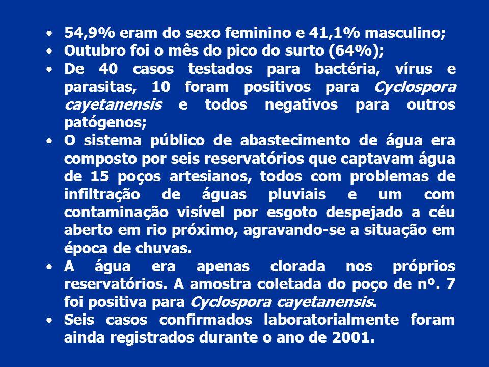 54,9% eram do sexo feminino e 41,1% masculino; Outubro foi o mês do pico do surto (64%); De 40 casos testados para bactéria, vírus e parasitas, 10 foram positivos para Cyclospora cayetanensis e todos negativos para outros patógenos; O sistema público de abastecimento de água era composto por seis reservatórios que captavam água de 15 poços artesianos, todos com problemas de infiltração de águas pluviais e um com contaminação visível por esgoto despejado a céu aberto em rio próximo, agravando-se a situação em época de chuvas.