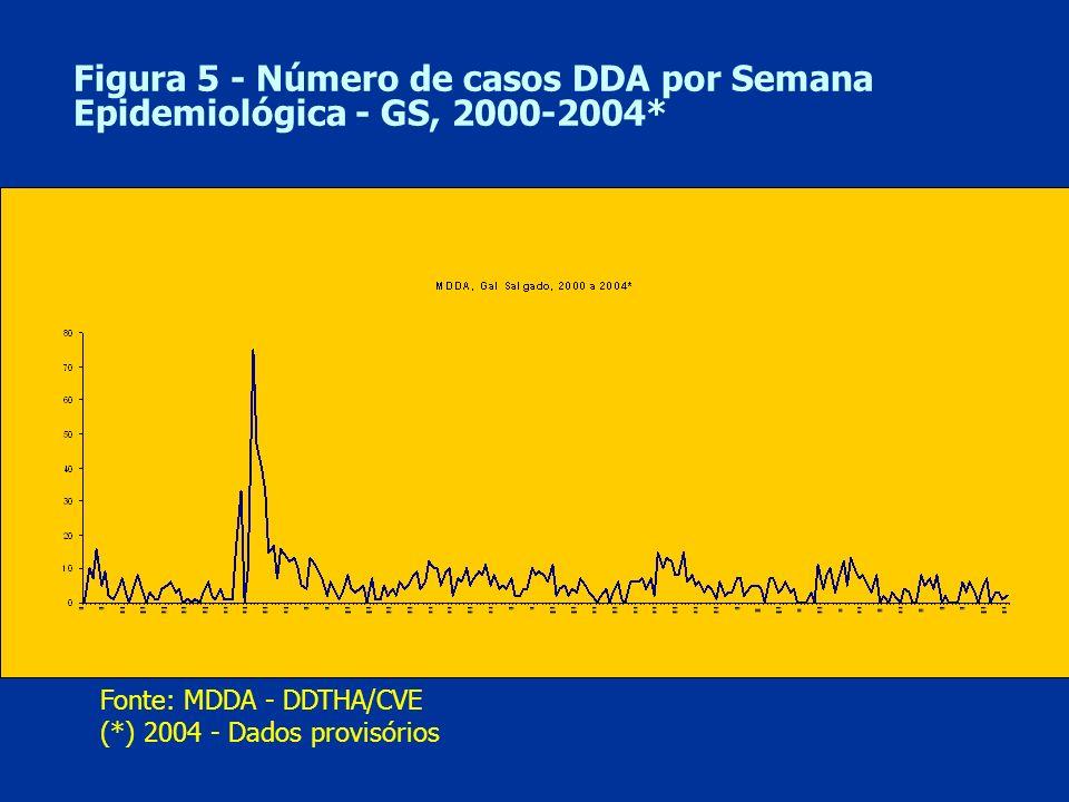 Figura 5 - Número de casos DDA por Semana Epidemiológica - GS, 2000-2004* Fonte: MDDA - DDTHA/CVE (*) 2004 - Dados provisórios