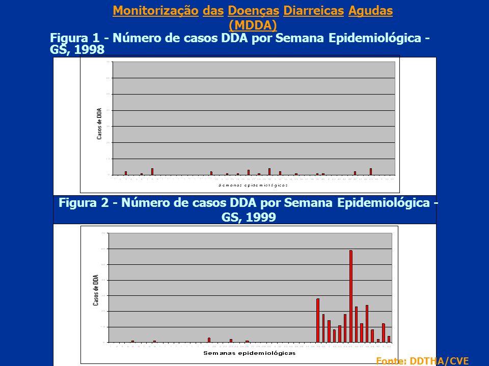 Figura 1 - Número de casos DDA por Semana Epidemiológica - GS, 1998 Monitorização das Doenças Diarreicas Agudas (MDDA) Fonte: DDTHA/CVE Figura 2 - Número de casos DDA por Semana Epidemiológica - GS, 1999