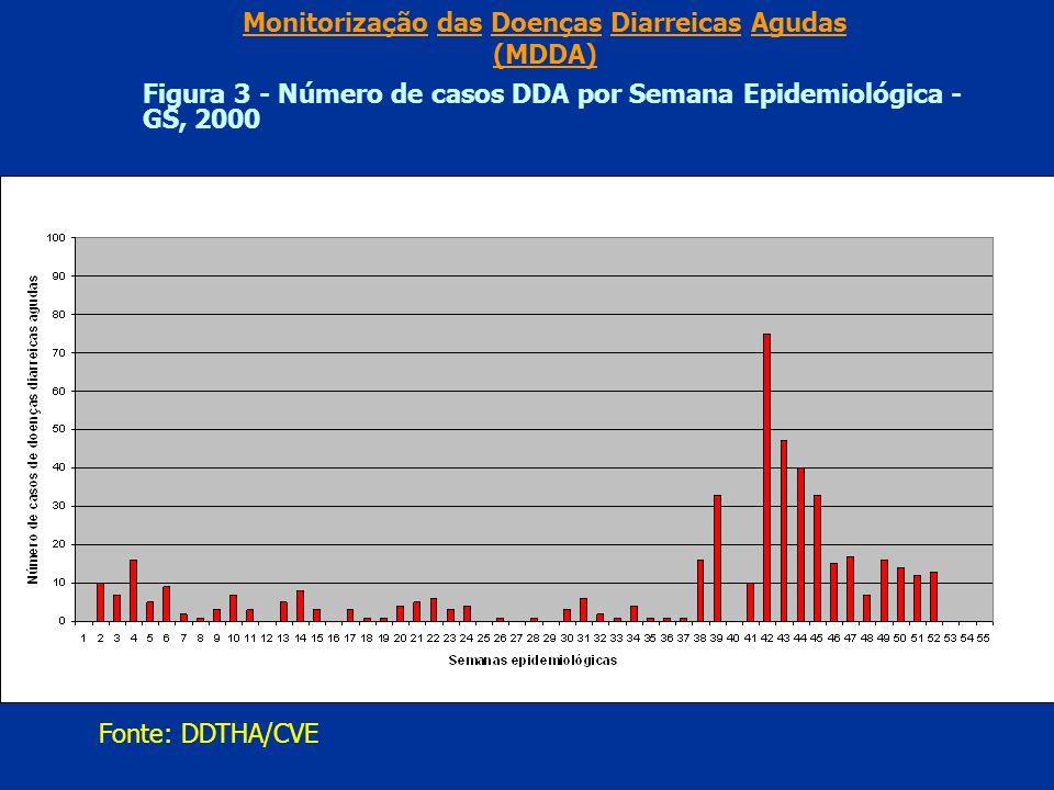 Monitorização das Doenças Diarreicas Agudas (MDDA) Figura 3 - Número de casos DDA por Semana Epidemiológica - GS, 2000 Fonte: DDTHA/CVE