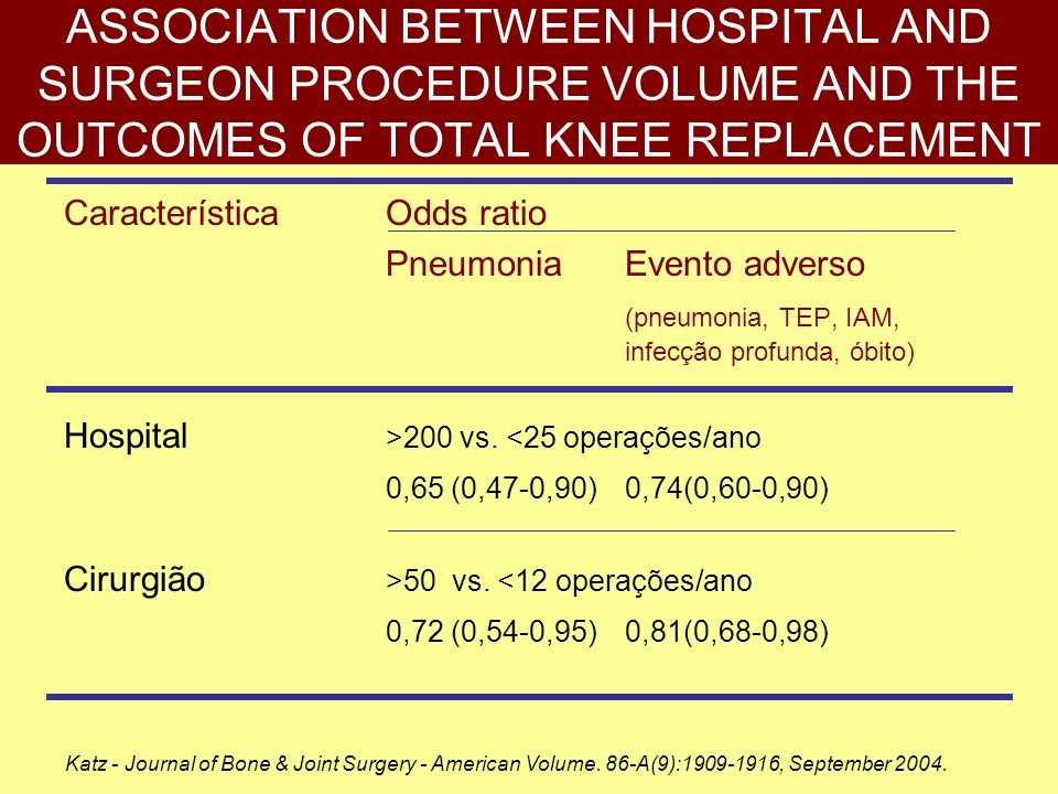 ASSOCIATION BETWEEN HOSPITAL AND SURGEON PROCEDURE VOLUME AND THE OUTCOMES OF TOTAL KNEE REPLACEMENT CaracterísticaOdds ratio PneumoniaEvento adverso
