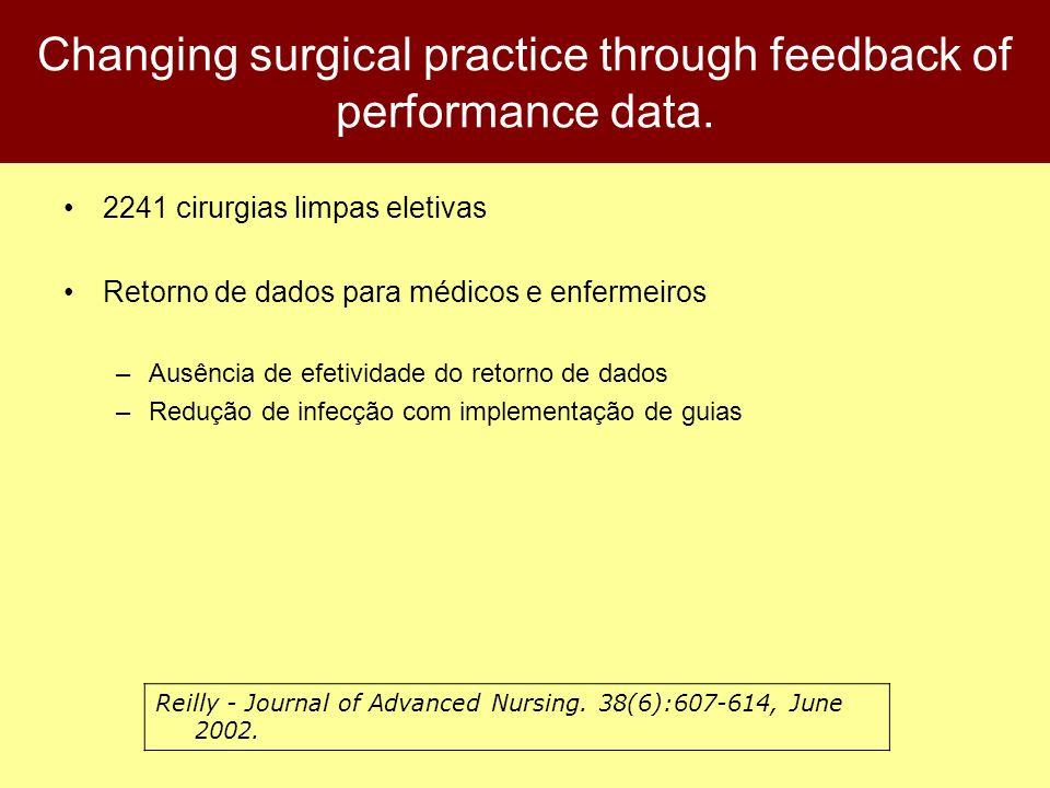 Changing surgical practice through feedback of performance data. 2241 cirurgias limpas eletivas Retorno de dados para médicos e enfermeiros –Ausência
