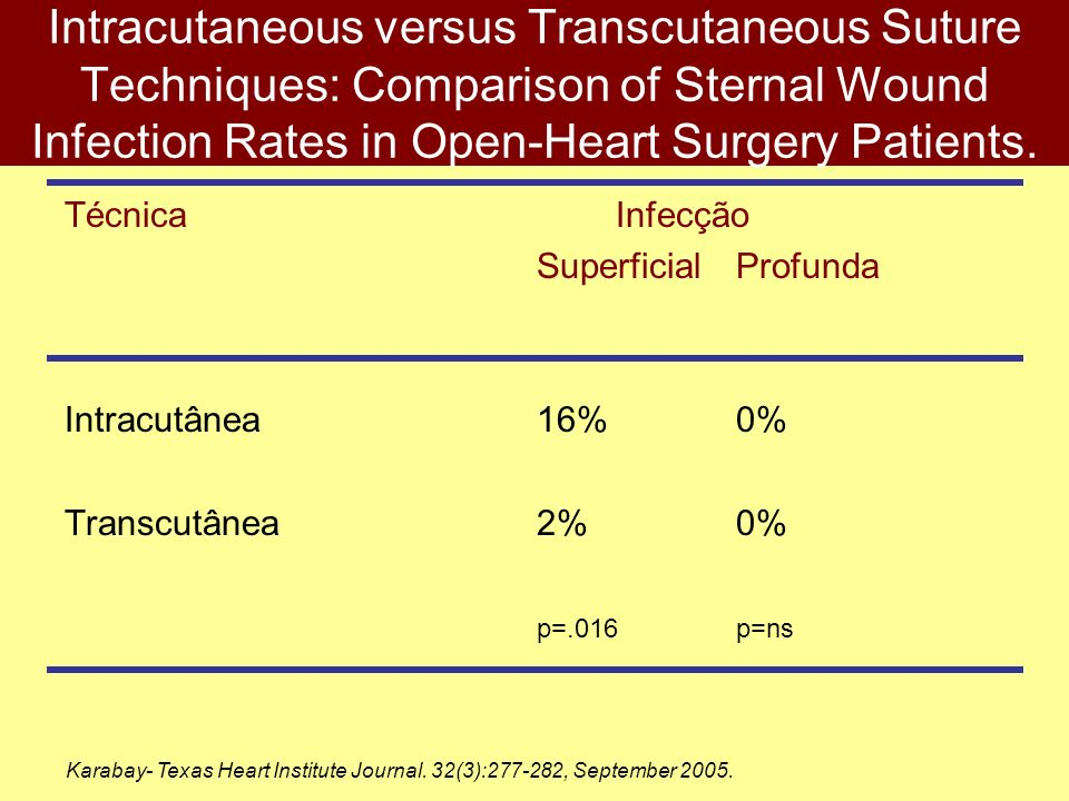 Intracutaneous versus Transcutaneous Suture Techniques: Comparison of Sternal Wound Infection Rates in Open-Heart Surgery Patients. Técnica Infecção S