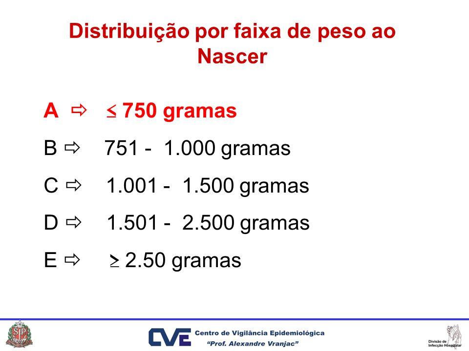 Distribuição por faixa de peso ao Nascer A 750 gramas B 751 - 1.000 gramas C 1.001 - 1.500 gramas D 1.501 - 2.500 gramas E 2.50 gramas