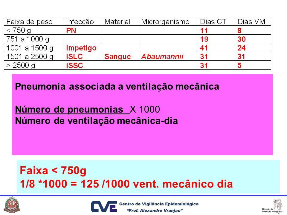Pneumonia associada a ventilação mecânica Número de pneumoniasX 1000 Número de ventilação mecânica-dia Faixa < 750g 1/8 *1000 = 125 /1000 vent. mecâni