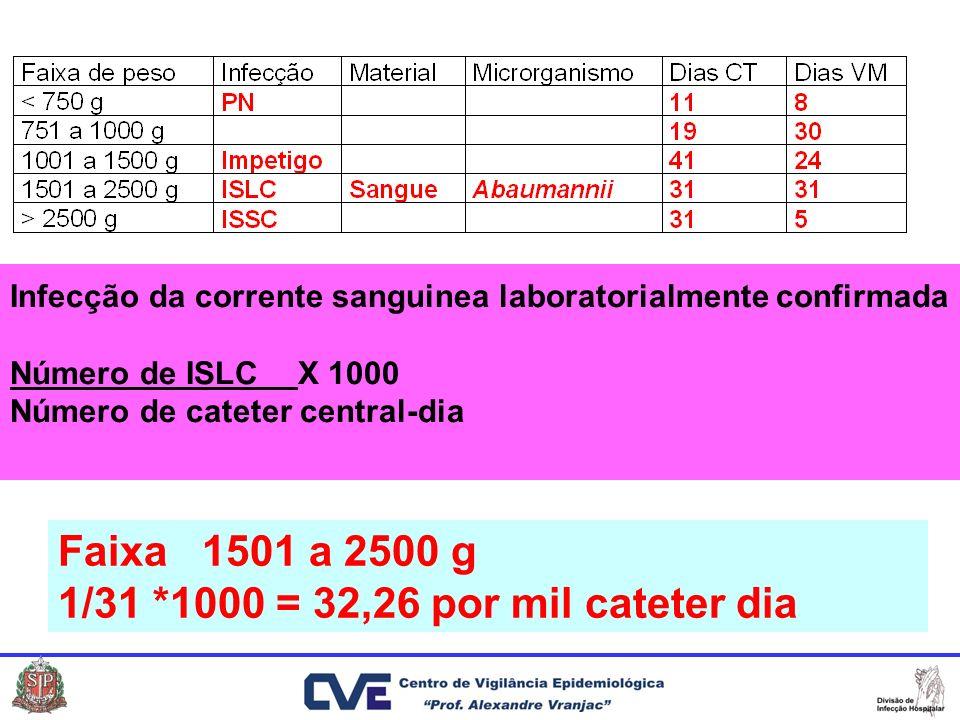Infecção da corrente sanguinea laboratorialmente confirmada Número de ISLCX 1000 Número de cateter central-dia Faixa 1501 a 2500 g 1/31 *1000 = 32,26