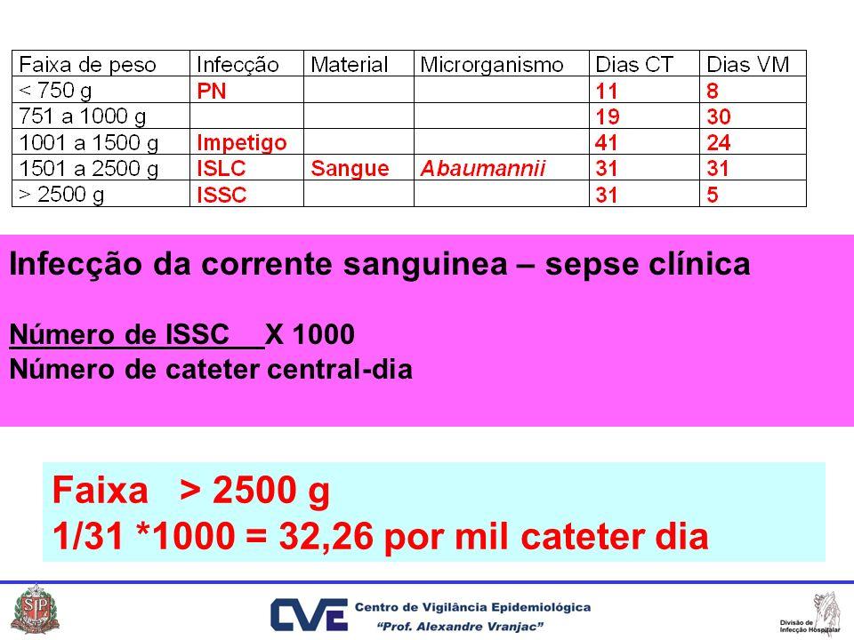 Infecção da corrente sanguinea – sepse clínica Número de ISSCX 1000 Número de cateter central-dia Faixa > 2500 g 1/31 *1000 = 32,26 por mil cateter di