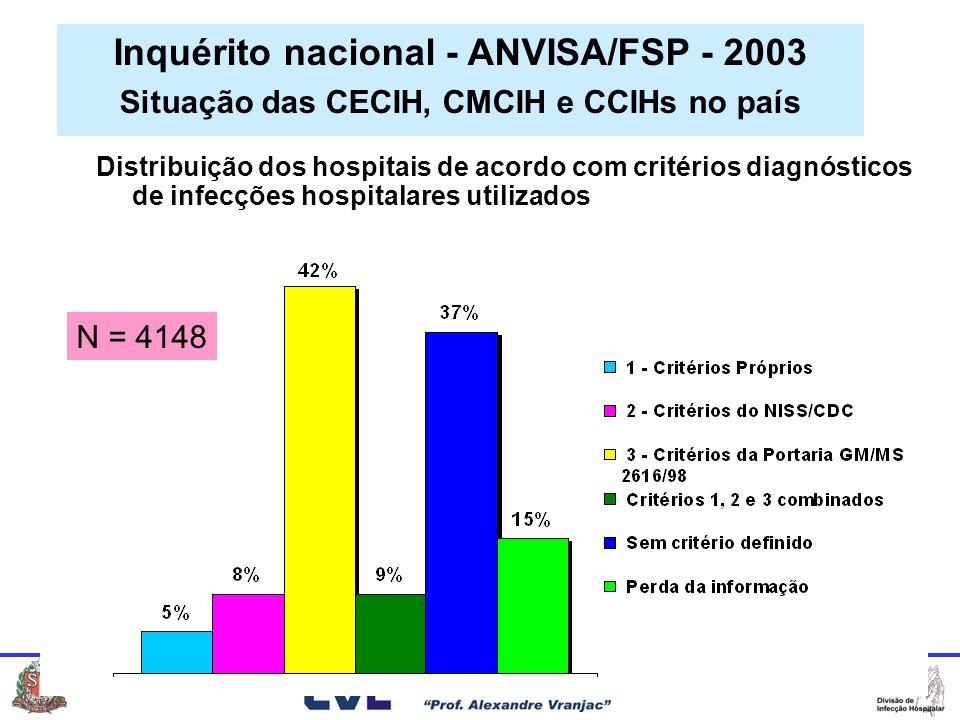 Distribuição dos hospitais de acordo com critérios diagnósticos de infecções hospitalares utilizados Inquérito nacional - ANVISA/FSP - 2003 Situação das CECIH, CMCIH e CCIHs no país N = 4148