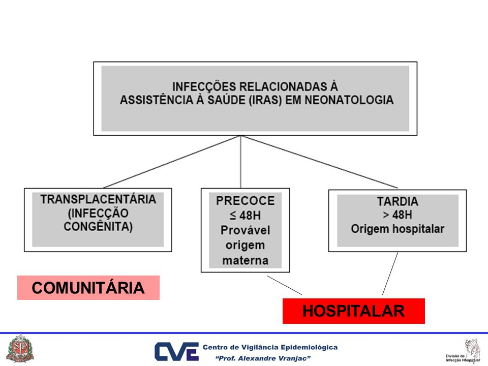 São infecções adquiridas por via transplacentária, acometimento intra-útero CONGÊNITAS TRANSPLACENTÁRIAS