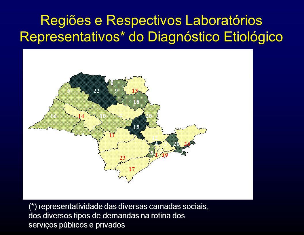 Regiões e Respectivos Laboratórios Representativos* do Diagnóstico Etiológico (*) representatividade das diversas camadas sociais, dos diversos tipos
