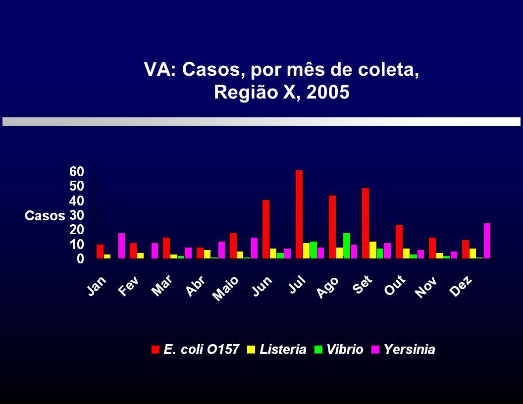 VA: Casos, por mês de coleta, Região X, 2005