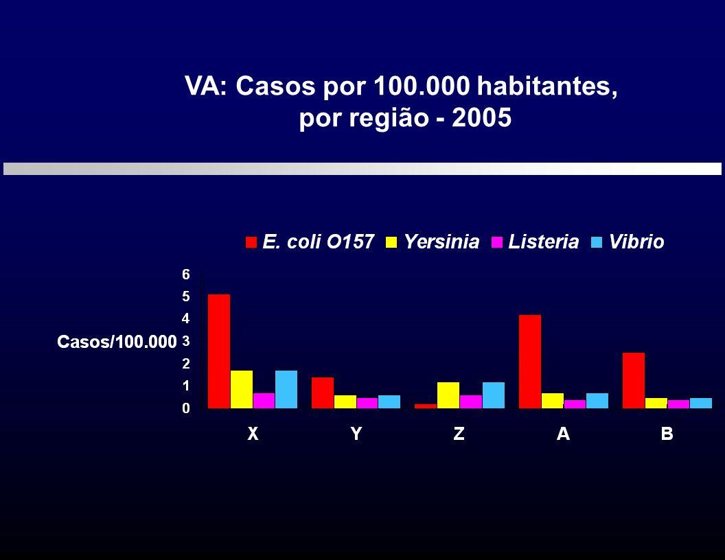 VA: Casos por 100.000 habitantes, por região - 2005