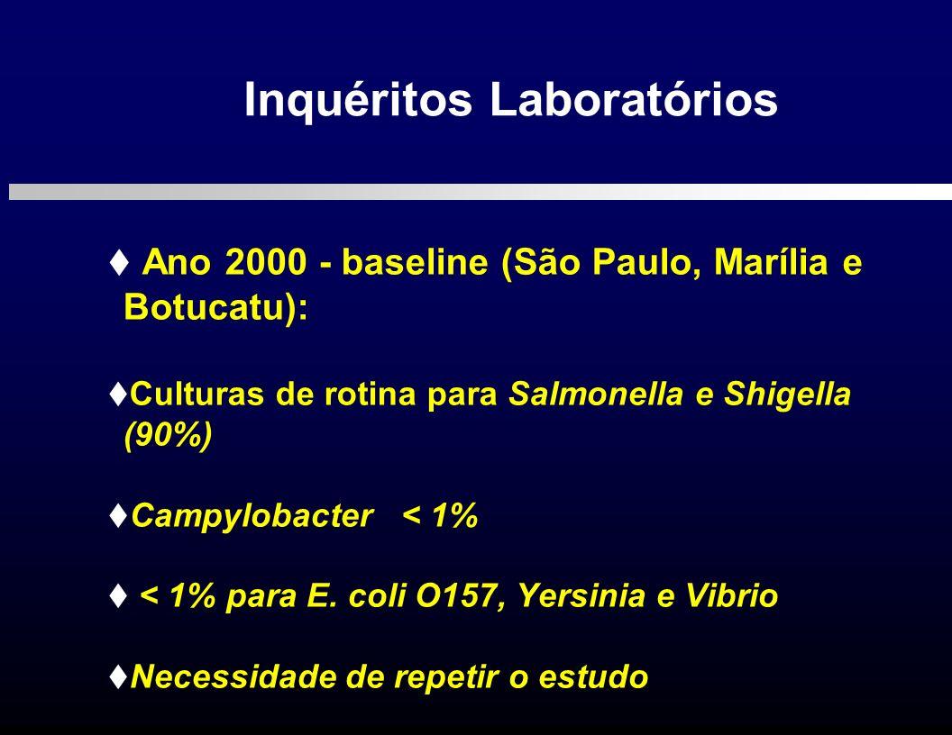 Ano 2000 - baseline (São Paulo, Marília e Botucatu): Culturas de rotina para Salmonella e Shigella (90%) Campylobacter < 1% < 1% para E. coli O157, Ye