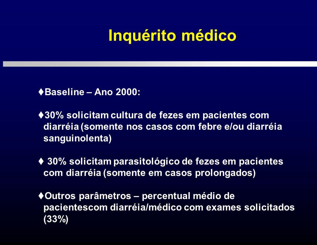 Inquérito médico t Baseline – Ano 2000: t 30% solicitam cultura de fezes em pacientes com diarréia (somente nos casos com febre e/ou diarréia sanguino
