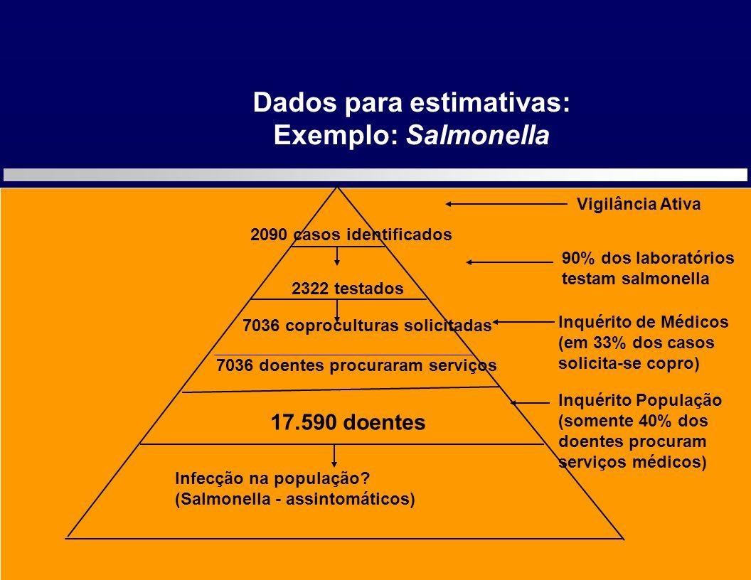 Dados para estimativas: Exemplo: Salmonella 17.590 doentes 2322 testados 2090 casos identificados 7036 doentes procuraram serviços 90% dos laboratório