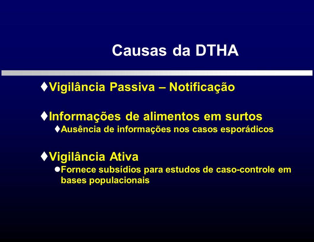 Vigilância Passiva – Notificação Informações de alimentos em surtos Ausência de informações nos casos esporádicos Vigilância Ativa Fornece subsídios p